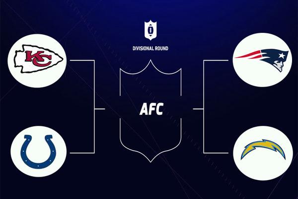 Un Divisional Round très ouvert nous attend ce weekend !